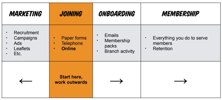 The joining journey and digital