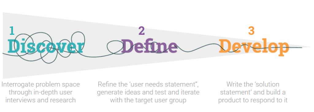 Discover, Define, Develop model